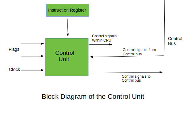 Control Unit in computer system in hindi