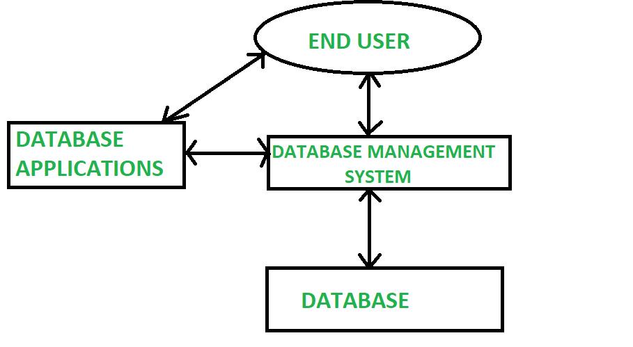 Database Management System in Hindi