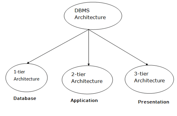 DBMS Concepts And Architecture Introduction in Hindi