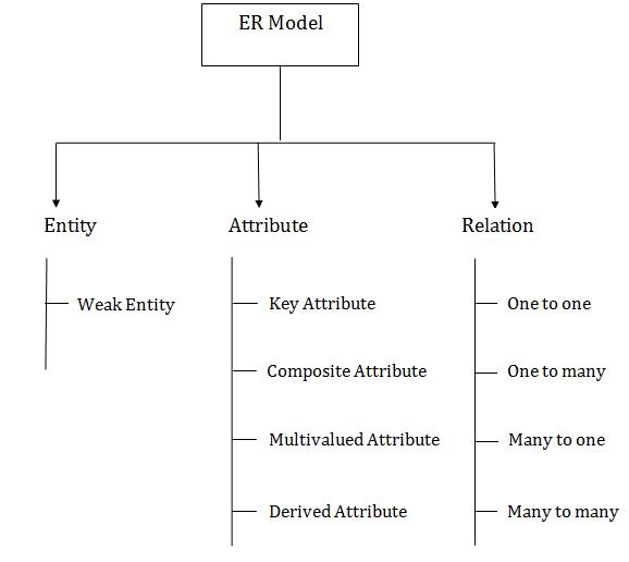 ER Data Model in Dbms in hindi