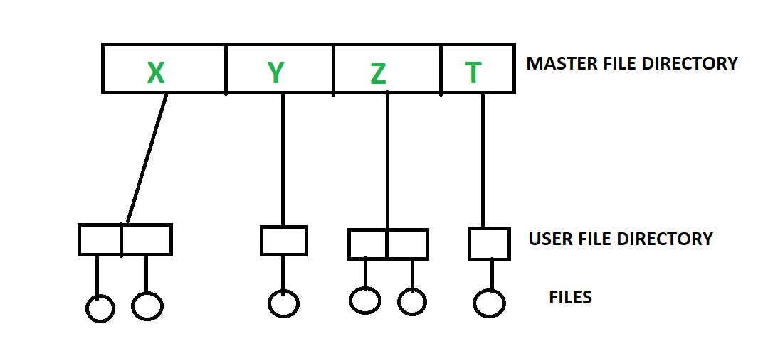 File system in Hindi