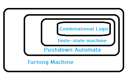 What is Automata machine in hindi | Examples of automata machines