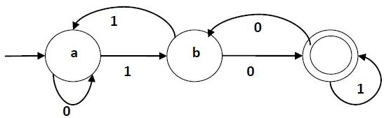 What is Deterministic Finite Automaton in hindi